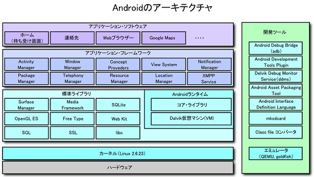 Android_arch.png