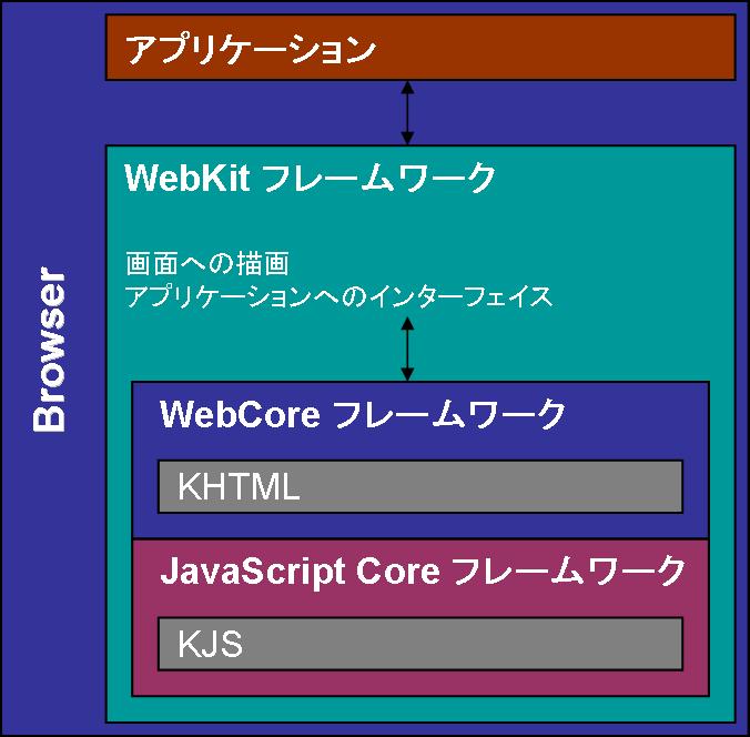 WebKitの構成.png